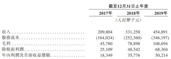 新股消息 | 佳源国际(02768)旗下佳源服务递表 近三年收入复合年增长率47%