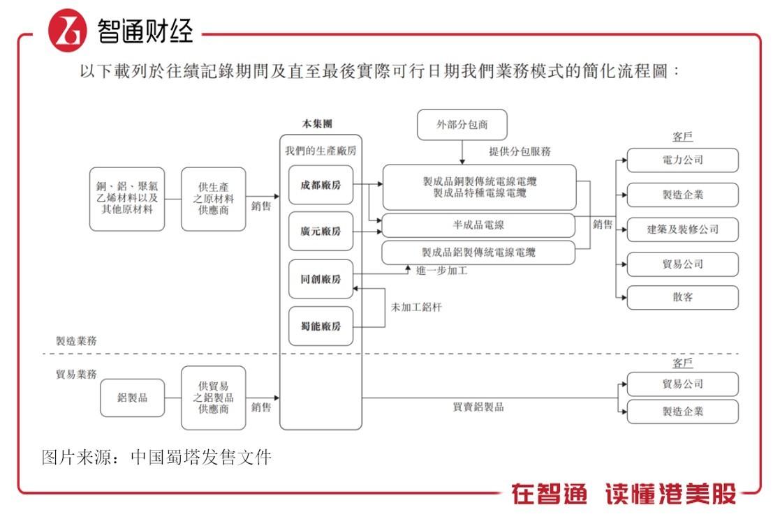 新股解读 | 中国蜀塔(08623):2020年创业板的第六家公司,现金等价物仅有272.6万元