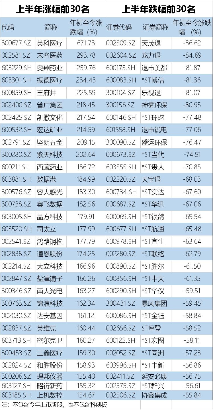 A股上半年完美收官,创业板指涨幅全球第一,112只股票翻倍!这个板块是最大赢家