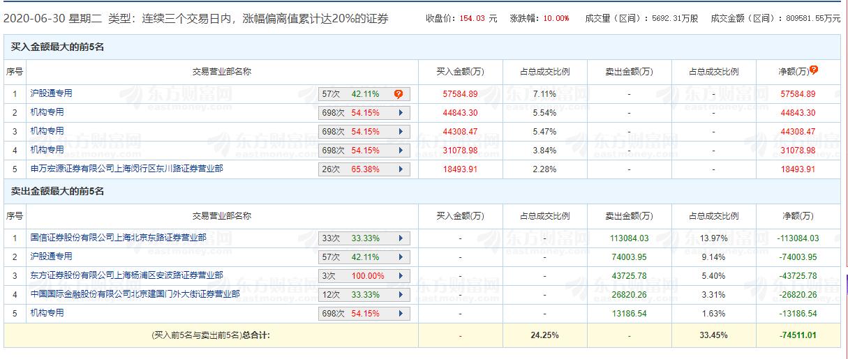 游资、沪股通和机构扎堆热炒!免税龙头股价两月翻倍