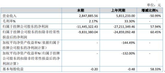 逸家洁2019年亏损1144.53万 总资产较期初下滑98.82%