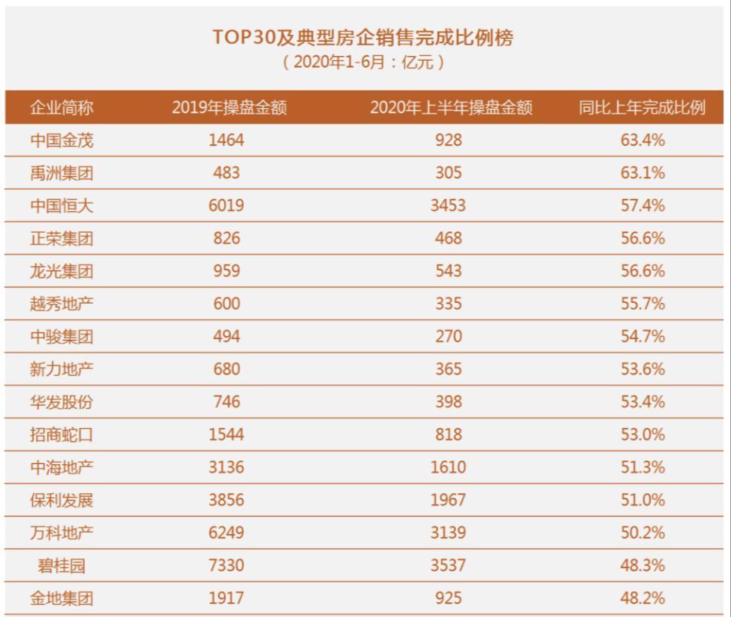 中国金茂位列克而瑞2020年1-6月房企TOP30典型房企销售完成比例榜榜单第1位