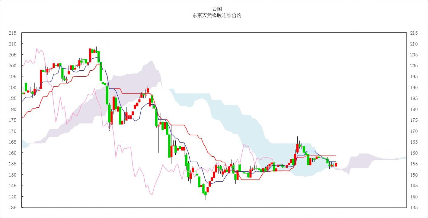 日本商品市场日评:东京黄金价格一退一进,橡胶市场小幅走高