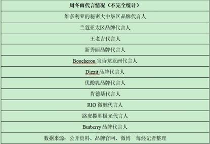 """被曝1.09亿片酬 """"双料影后""""周冬雨被浙江卫视女干部受贿案""""牵连""""上热搜"""