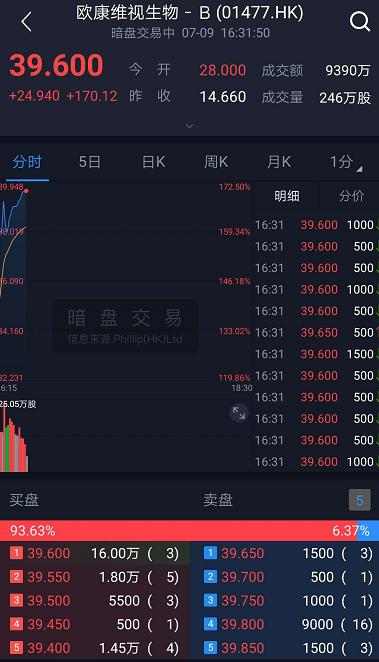 7只新股暗盘交易:欧康维视中签率低至5% 暗盘暴涨170%