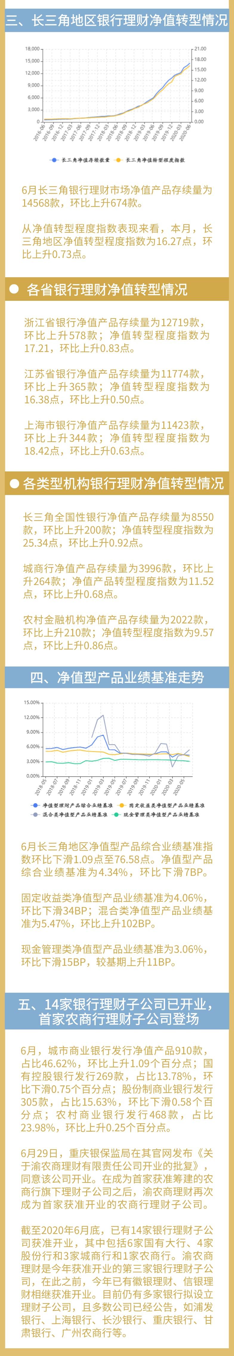 6月长三角地区银行理财收益率下滑至3.55%,发行量持续上升