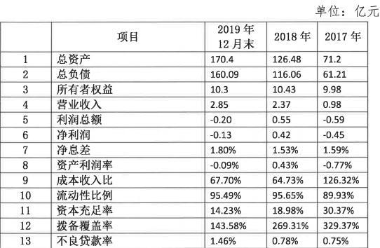 浦发硅谷银行拟首次发行同业存单 不良率上升去年亏损1300万元