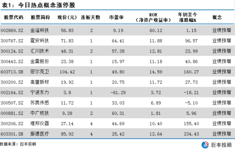 十三支中报业绩预增10倍股 成市场隐形龙头