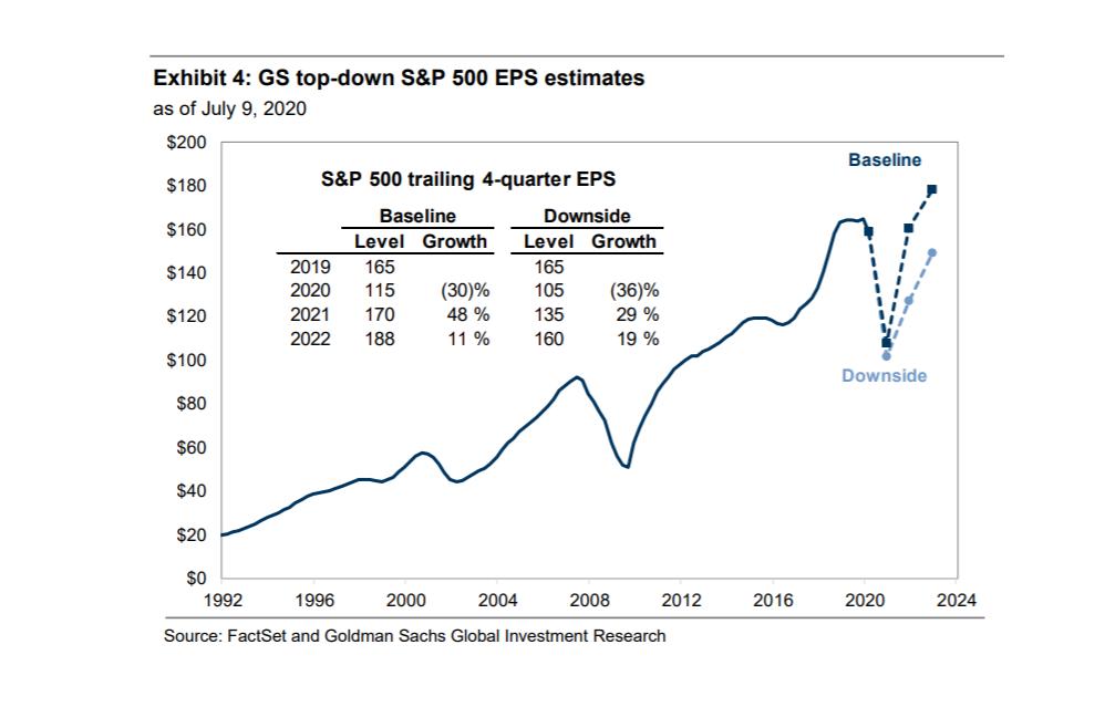 美股财报季本周来袭 高盛上调标普500指数全年收益预期