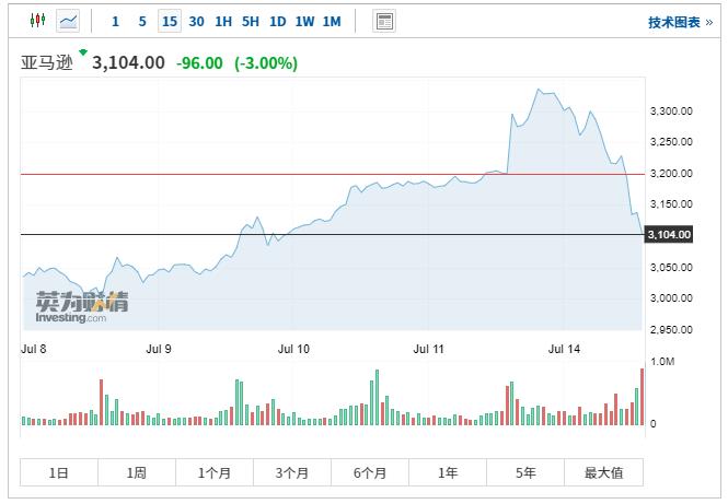 3700美元!投行Cowen上调亚马逊目标价至华尔街最高