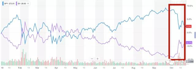 市场到处是机会,美股大跌,有高