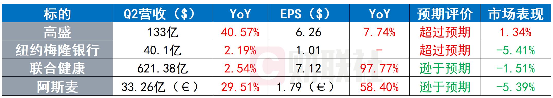 美股收盘:三大股指温和上涨 周期股延续亮眼表现