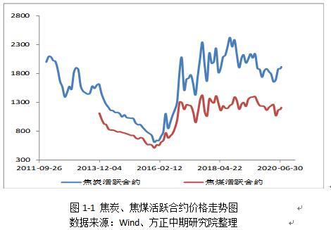 双焦:上半年区间震荡 下半年仍将延续