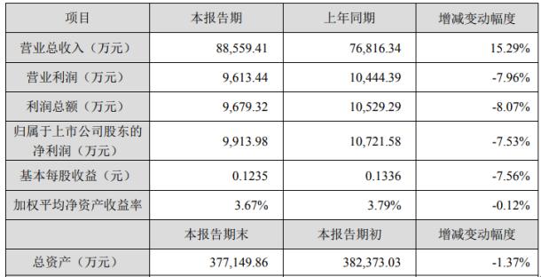 天威视讯2020年上半年净利9913.98万同比下滑7.53%数字电视用户流失