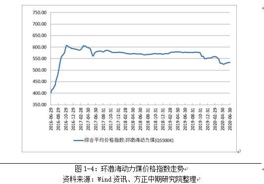 动力煤半年报:先抑后扬 弱供给是常态