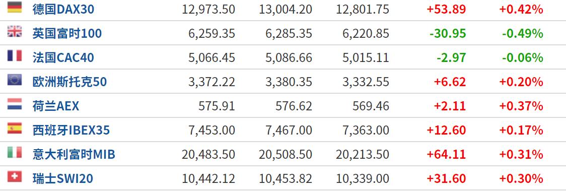 美股盘前:欧美刺激政策重回焦点 三大股指期货涨跌互现