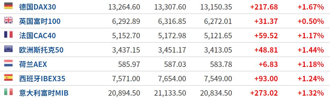 美股盘前:风险情绪拉升 三大股指期货普涨