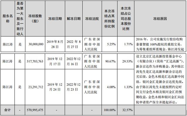 旋极信息实控人陈江涛被出具警示函,所持近5.71亿股被司法冻结,公司重大资产重组不顺或