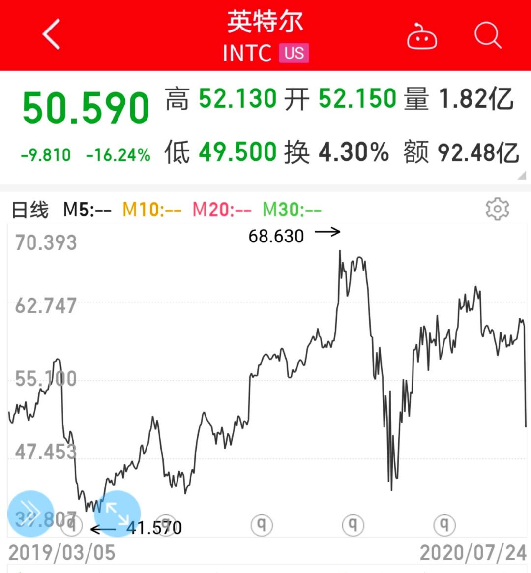突发利空,半导体巨头股价暴跌,瞬间蒸发超400亿美元!美股出现惊人一幕,零收入公司市值狂飙