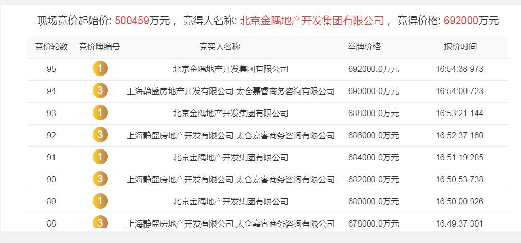 金隅69.2亿元竞得上海杨浦区江浦社区R-09宅地