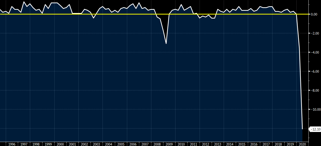 """比美国还惨!欧元区二季度GDP环比暴跌12.1% 创下""""史上最惨"""""""