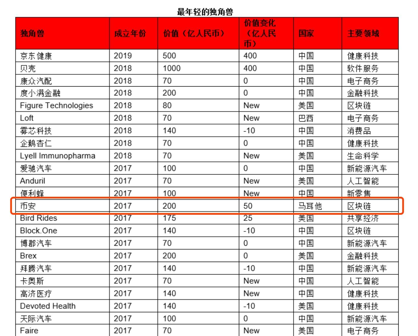 """11家区块链企业入选""""2020胡润全球独角兽榜"""":Ripple估值上升最快"""