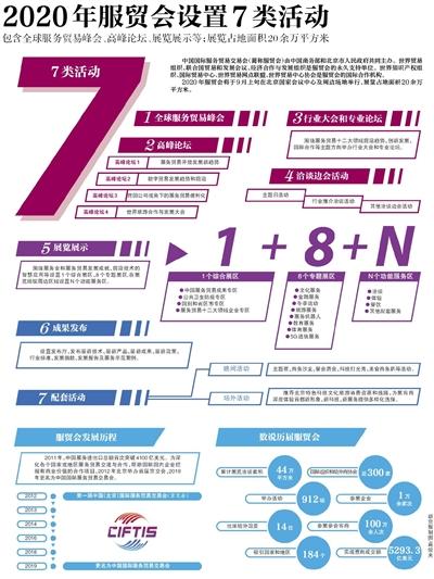 2020年服贸会设置7类活动