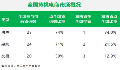 5年产量增长15倍,湖南黄桃产业