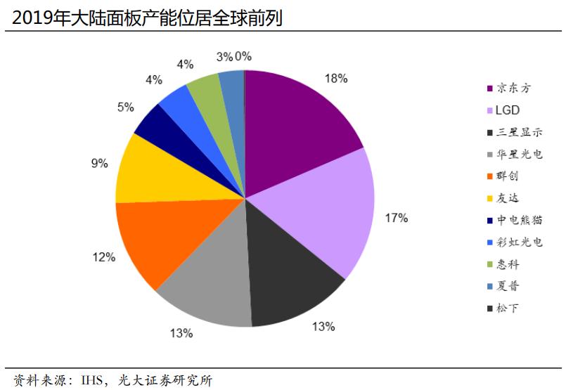 液晶面板涨价背后:行业产能加速出清 国产龙头获红利