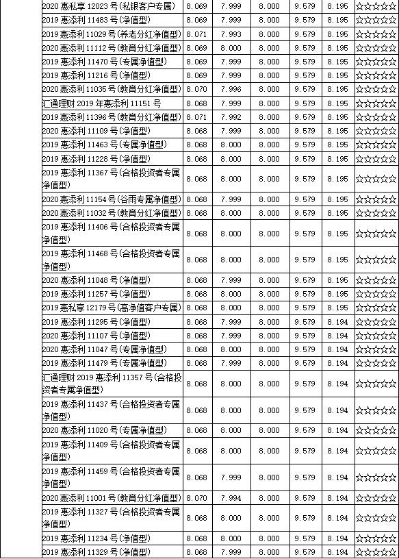 7月普益标准?净值型银行理财产品评价报告出炉,2033款产品获评五星