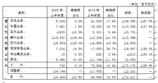 资生堂上半年净利亏损214亿日元 高档化妆品实现飞跃增长引领中国市场复苏