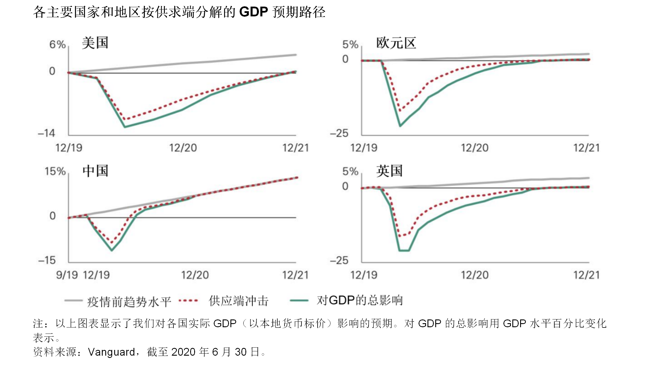 先锋领航8月预示:全世界经济下半年发起复苏 本国最类似V型