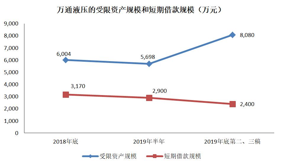 万通液压25%资产负债率背后:受限资产大幅增长 三份年报前后不一