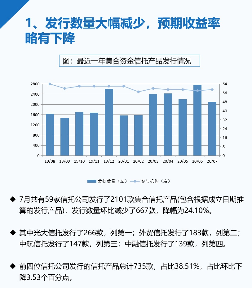 7月信托发行量大幅减少,收益率继续下行