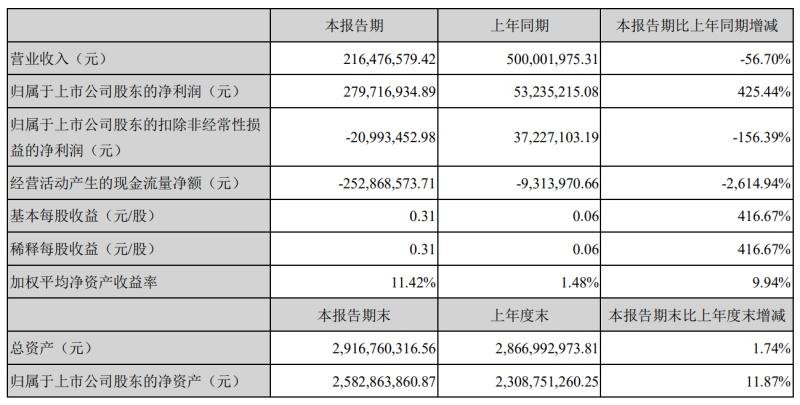 威创股份上半年营收下降近6成,净利润增长超4倍
