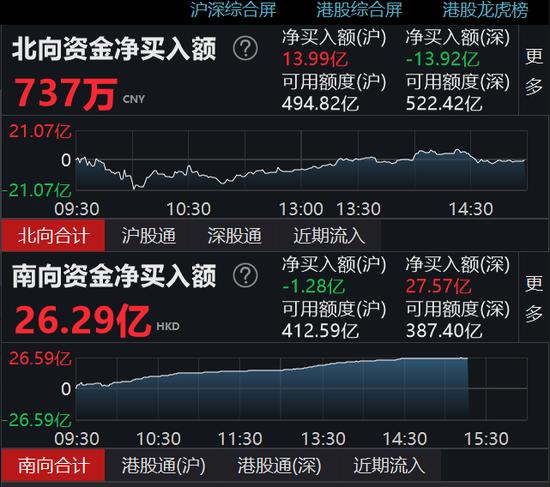 北向资金小幅净买入737万元 沪股通净买入13.99亿