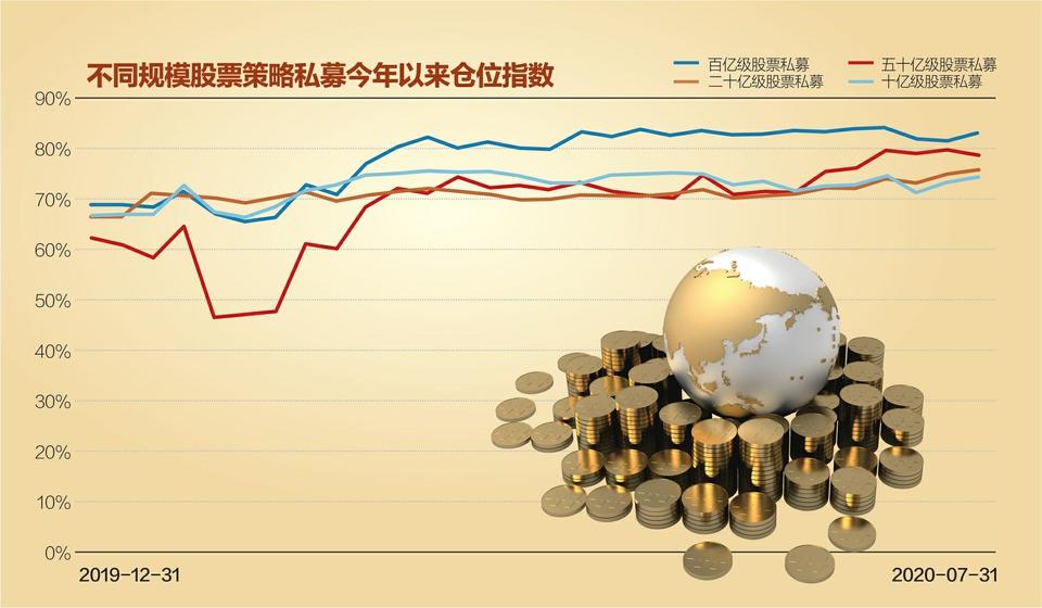 """股票私募仓位创近四年来新高 基金""""88魔咒""""将再现?"""