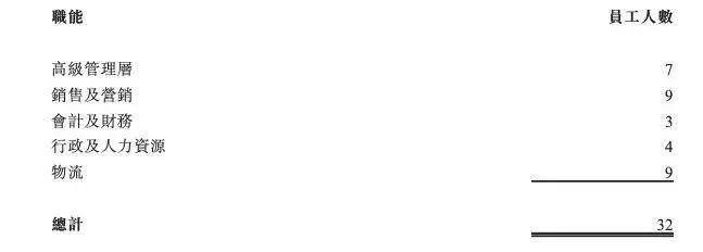 """DHA龙头纽曼思IPO,员工仅32人,靠""""搬运工""""模式年赚1.7亿"""