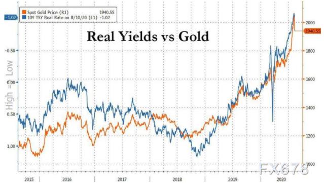 黄金日内暴跌暴涨!但实际利率为负或成常态,分析师直言黄金和比特币牛市才刚刚开始