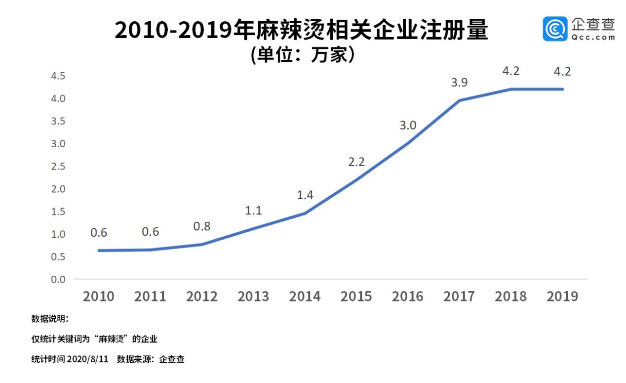 全国麻辣烫相关企业共16.1万家,东三省独占27%