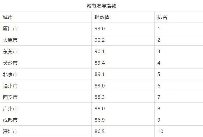 谁是中国便利店第一城?西安扩张速度最快,东莞人均便利店数量是北京的7倍