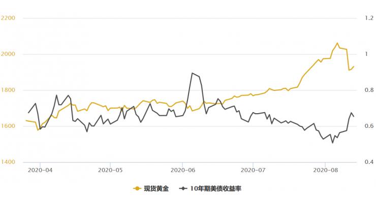 金银T+D有所分化!美元与美债收益率承压,并且持续近40年的常态面临逆转
