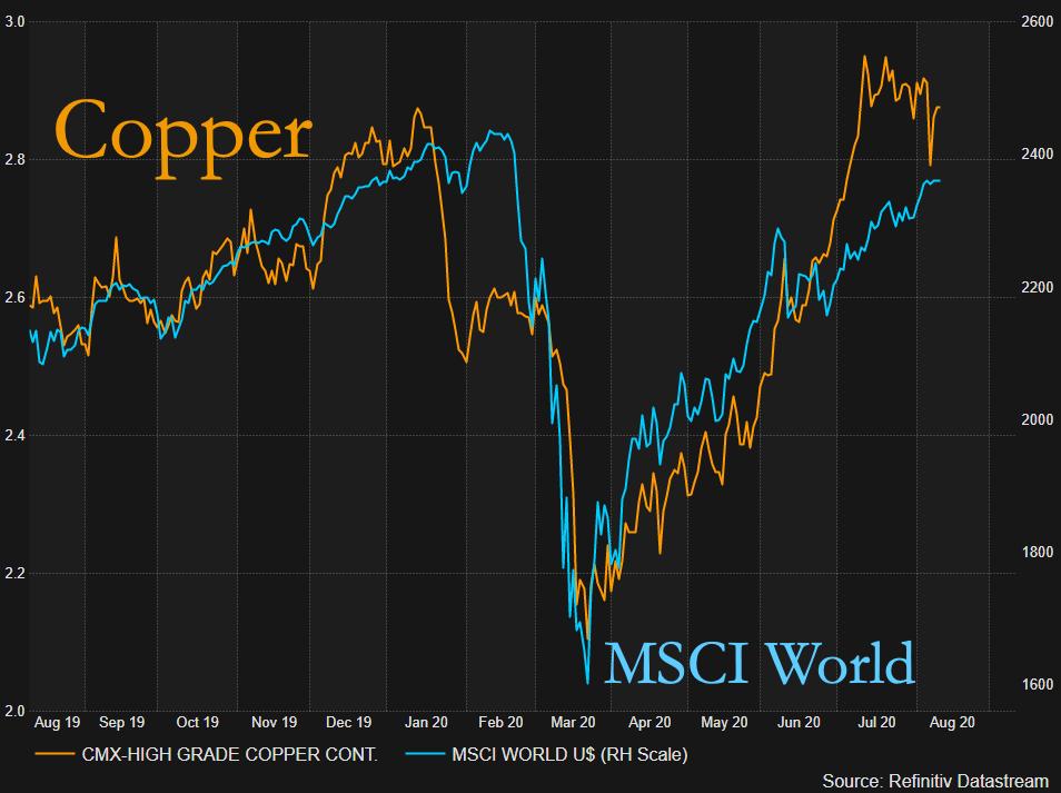 警告:铜价走势远超基本面因素!全球经济复苏陷入停滞,铜价可能会出现回调