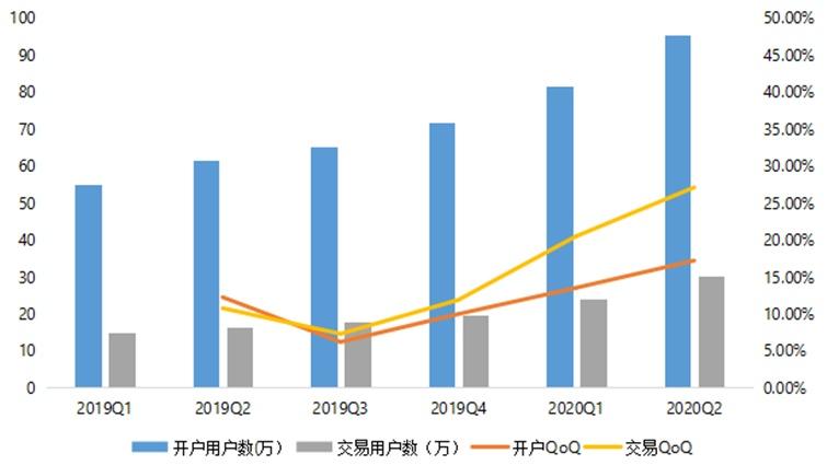 富途二季度交易用户数超全年预期,美股交易量占比超六成