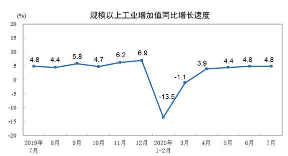解读7月工业增速:复苏至高位后增速放缓,汽车、电子、机器人增长迅速