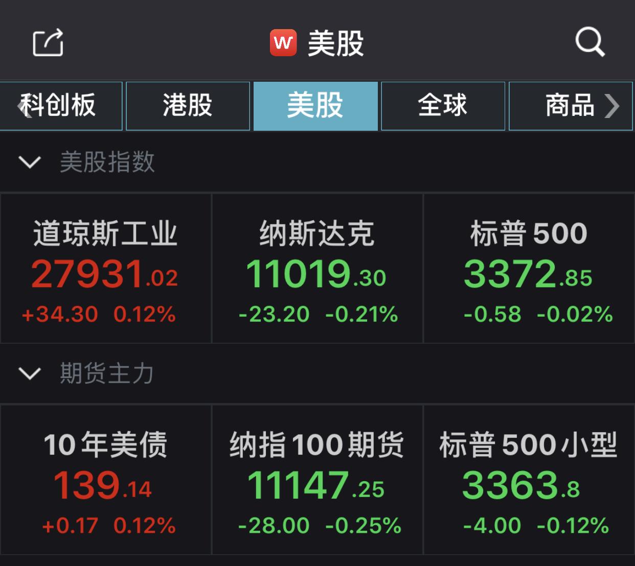 美股本周集体上涨:道指涨1.81%,标普500指数涨0.64%