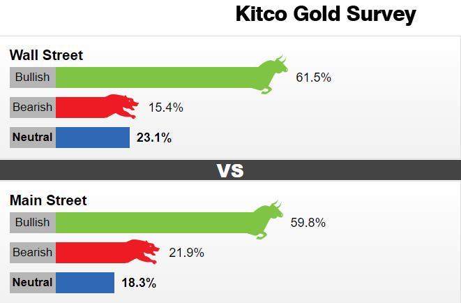 大起大落之后黄金前景如何?Kitco调查:看涨情绪仍占据上风 下周金价或重返2000美元大关