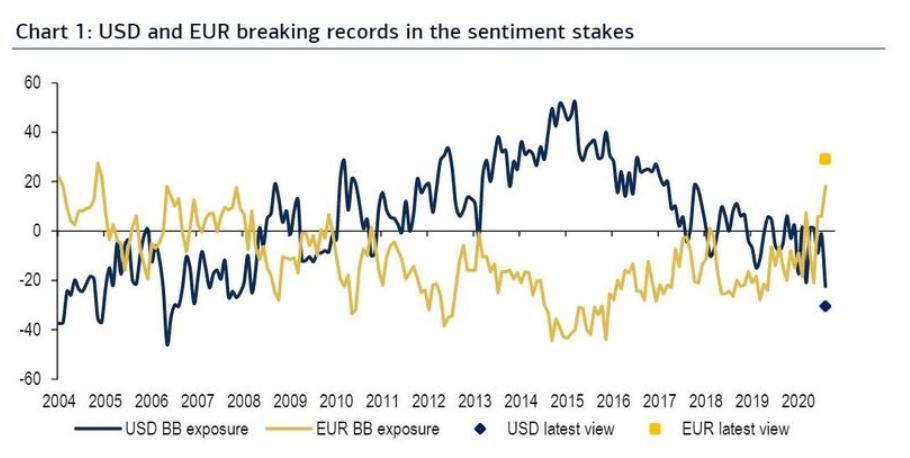 美国银行:当市场一致看空美元时 该是时候转多了
