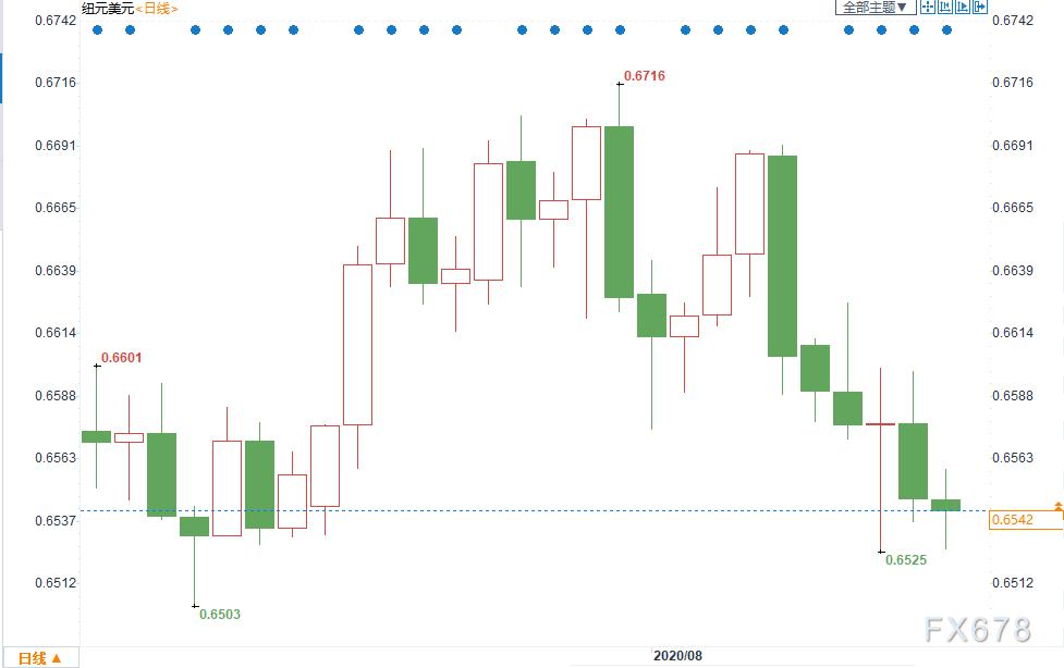 外汇周评:美元反弹乏力周线八连阴!纽元受困于负利率预期创一个月新低!关注下周三大央行纪要