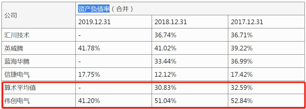 """伟创电气IPO:子公司亏损,资产负债率高企埋""""暗雷"""""""